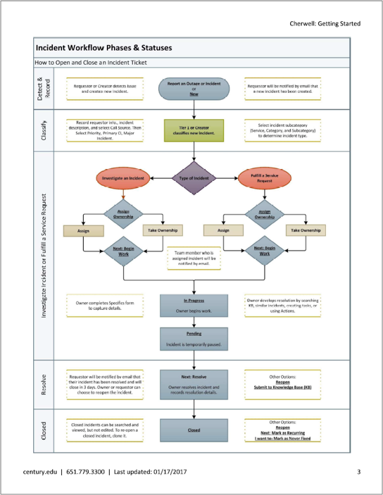 Workflow of Cherwell incident process.
